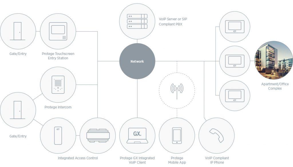 ICT Intercom Solutions